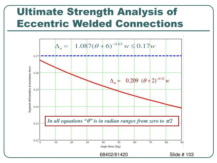 Ultimate Strength Analysis of