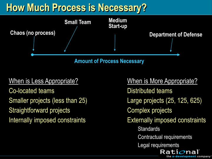 How Much Process is Necessary?