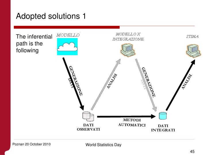 Adopted solutions 1