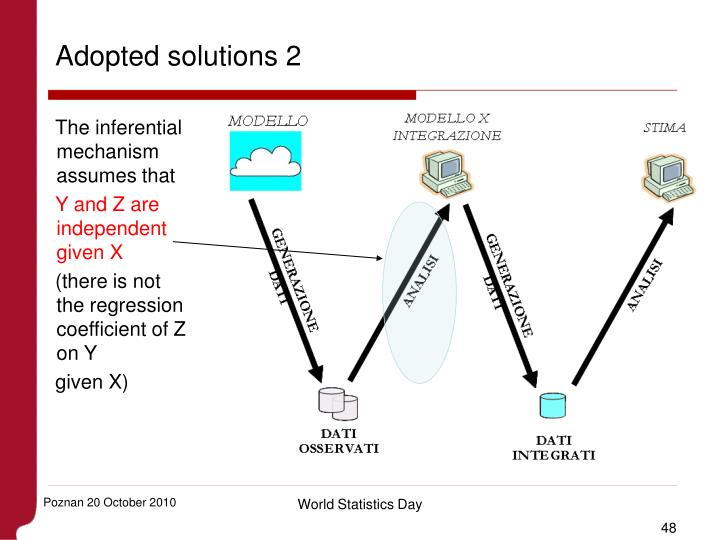 Adopted solutions 2