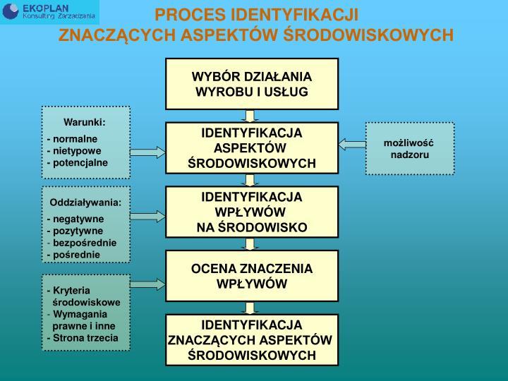 PROCES IDENTYFIKACJI