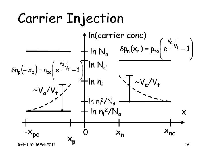 Carrier Injection