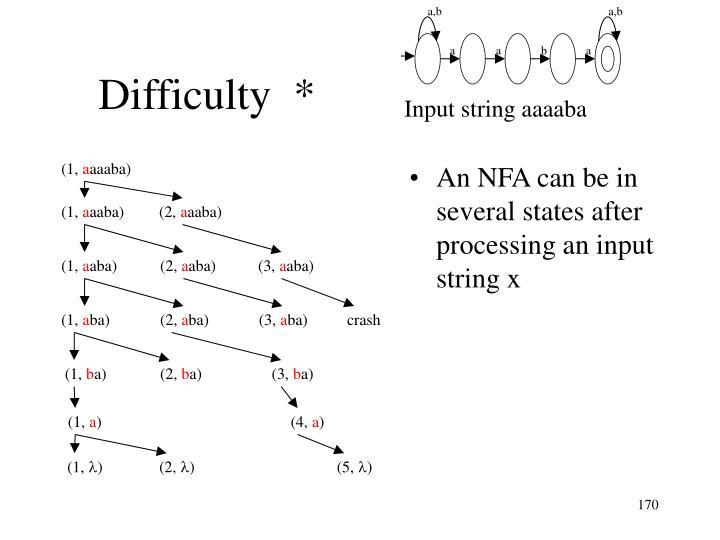 An NFA can be in several states after processing an input string x