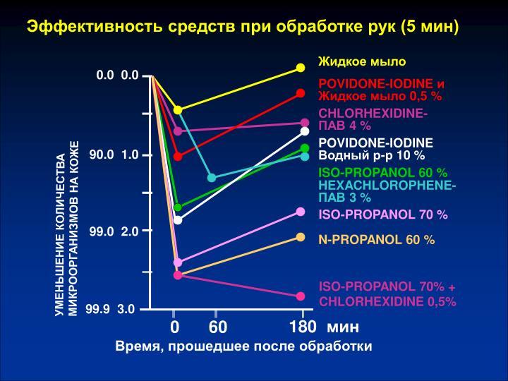 Эффективность средств при обработке рук (5 мин)
