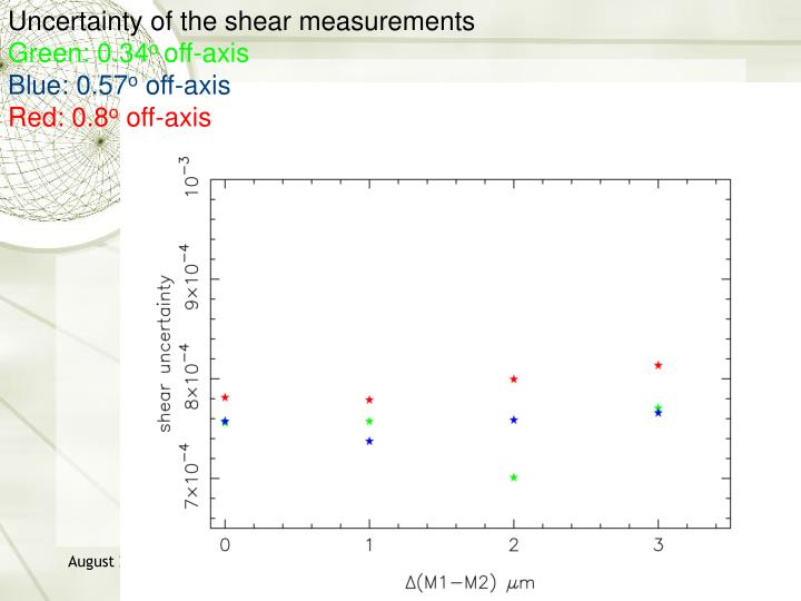 Uncertainty of the shear measurements