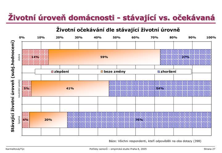 Životní úroveň domácnosti - stávající vs. očekávaná