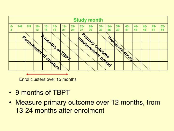 Primary outcome measurement period