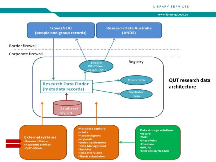 QUT research data architecture