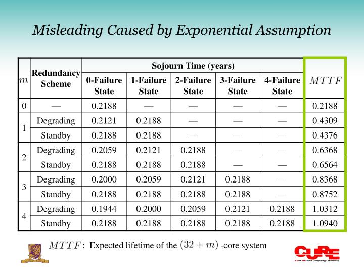 Misleading Caused by Exponential Assumption