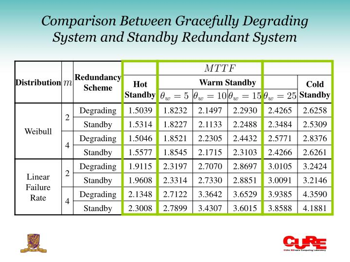 Comparison Between Gracefully Degrading System and Standby Redundant System