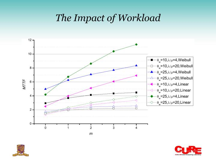 The Impact of Workload