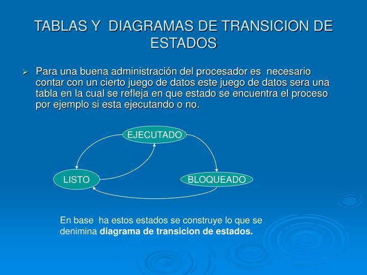 TABLAS Y  DIAGRAMAS DE TRANSICION DE ESTADOS