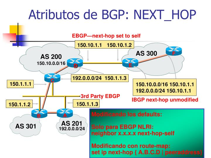 EBGP—next-hop set to self