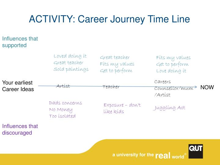 ACTIVITY: Career Journey Time Line