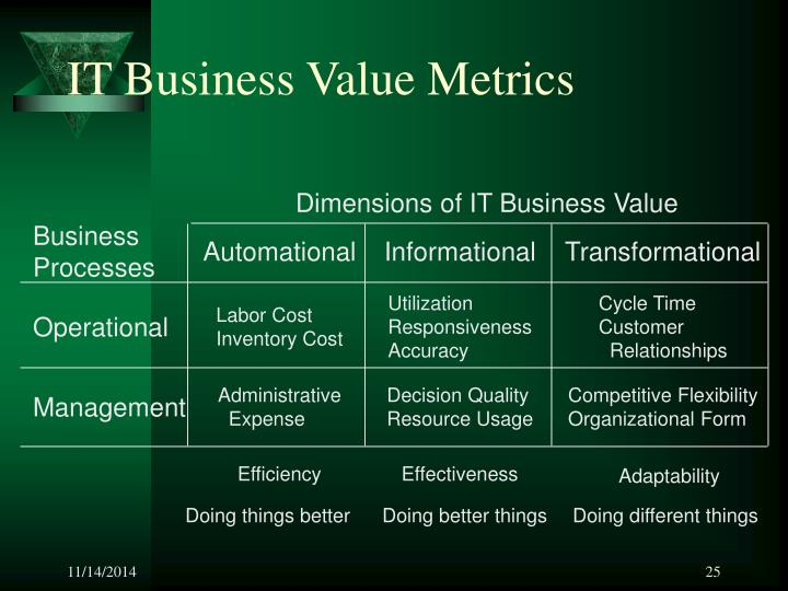 IT Business Value Metrics