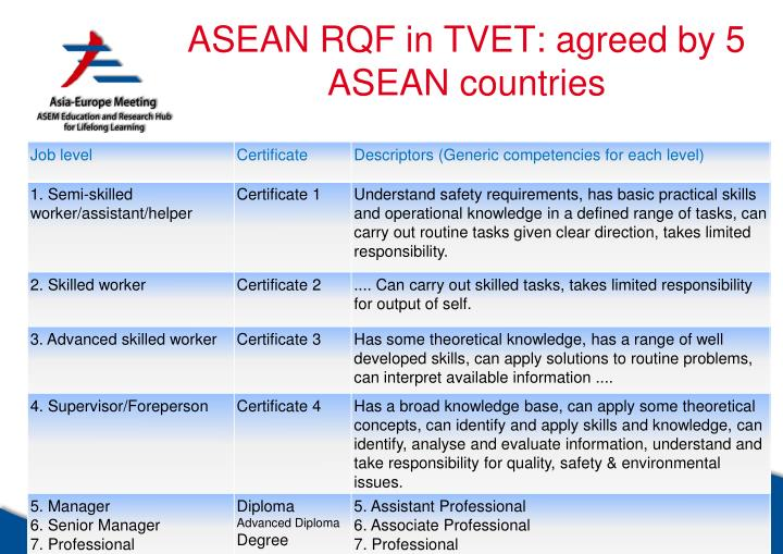 ASEAN RQF in TVET: agreed by 5 ASEAN countries