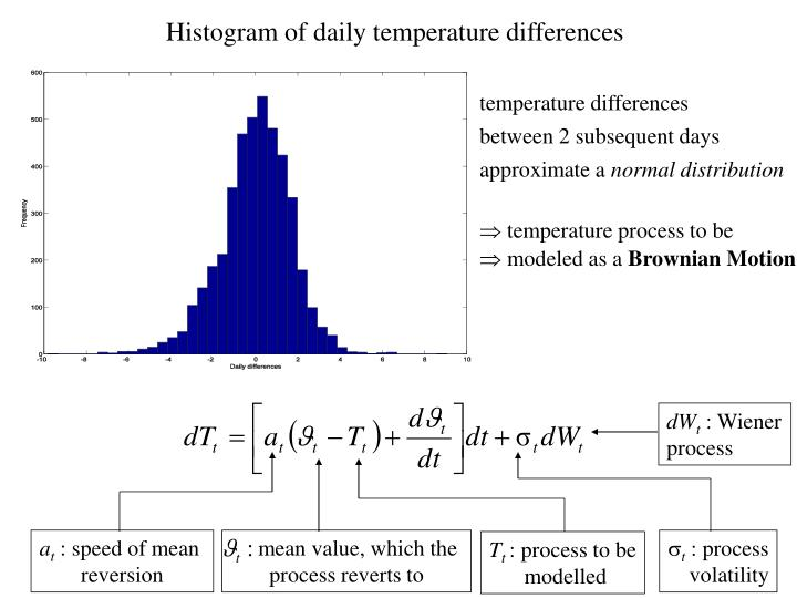 Histogram of daily temperature differences