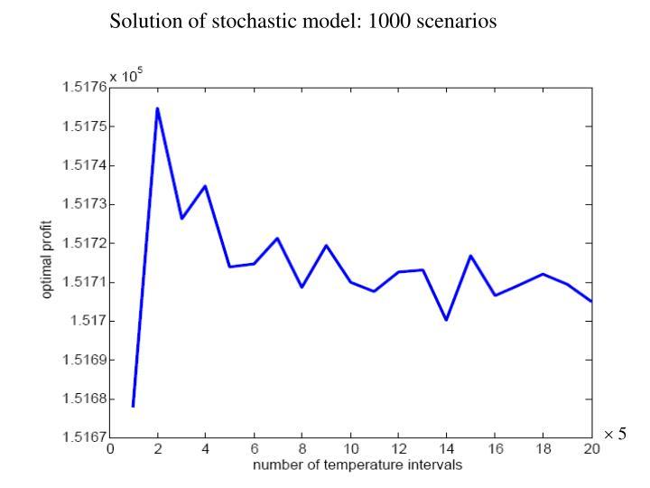 Solution of stochastic model: 1000 scenarios