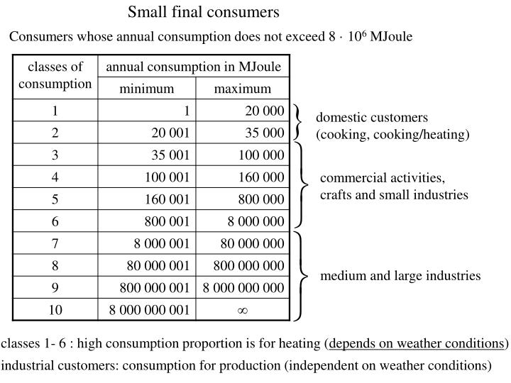 Small final consumers