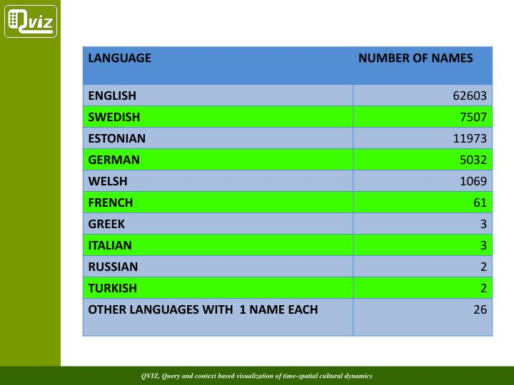Count of number of names per language