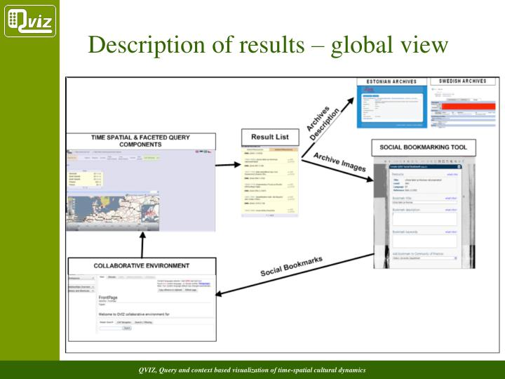 Description of results – global view