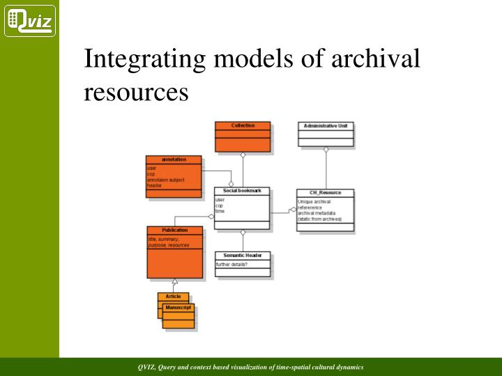 Integrating models of archival resources