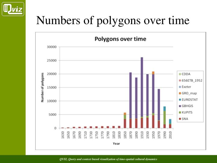 Numbers of polygons over time
