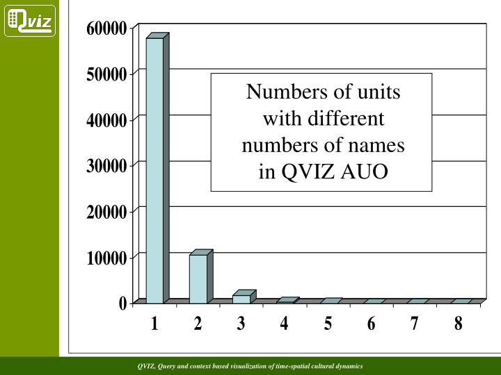 Numbers of units with different numbers of names in QVIZ AUO