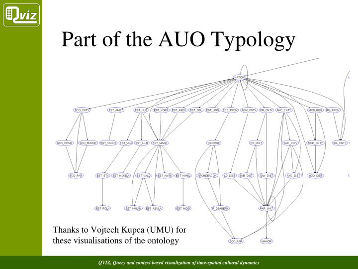 Part of the AUO Typology
