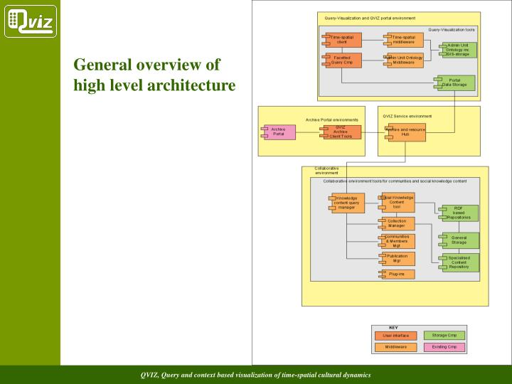 General overview of high level architecture