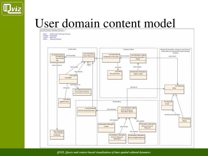 User domain content model