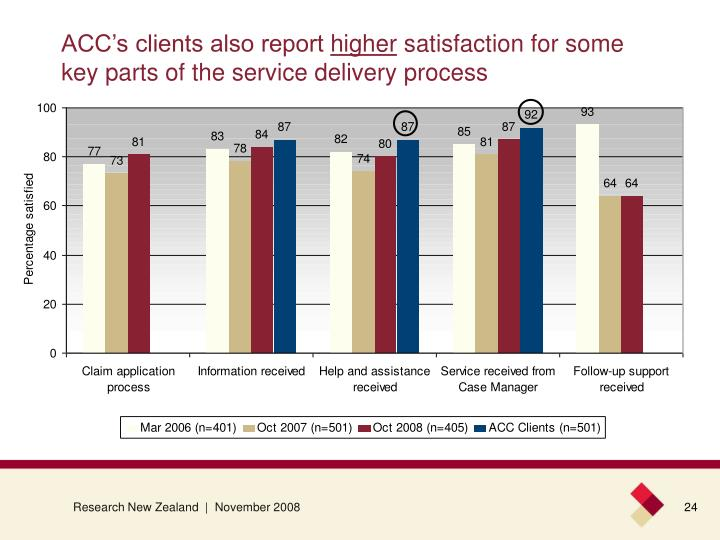 ACC's clients also report