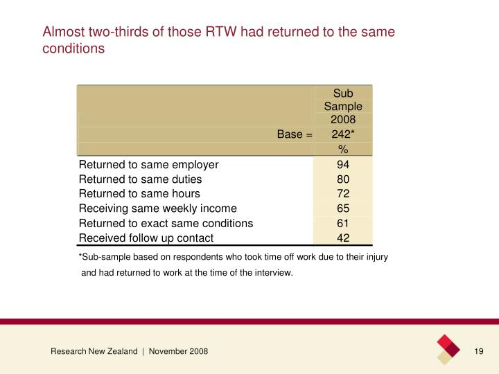 Almost two-thirds of those RTW had returned to the same conditions