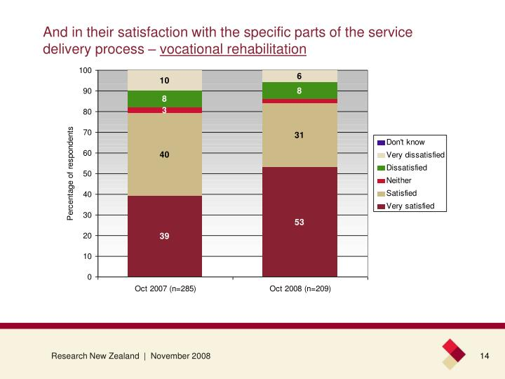 And in their satisfaction with the specific parts of the service delivery process –