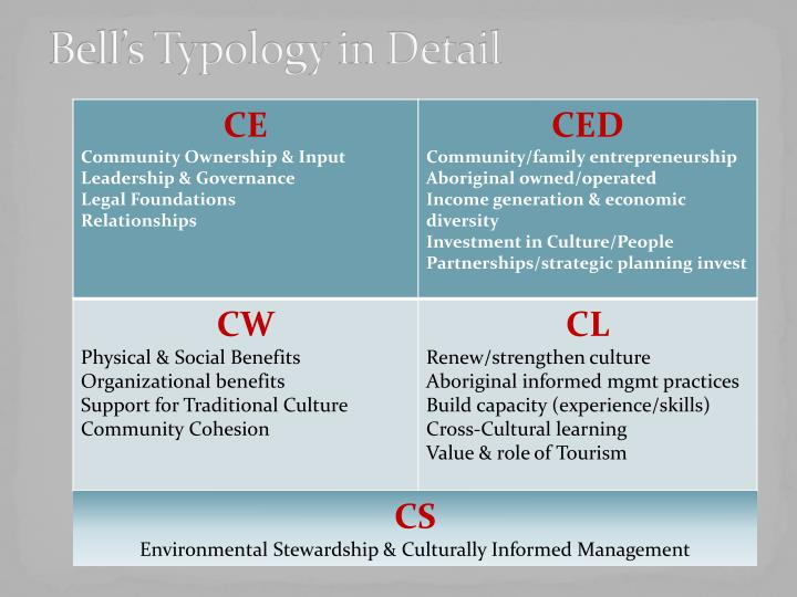Bell's Typology in Detail