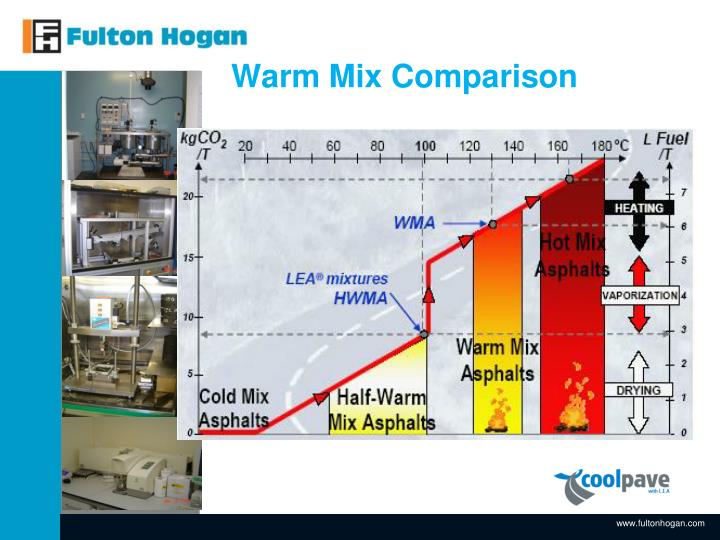 Warm Mix Comparison