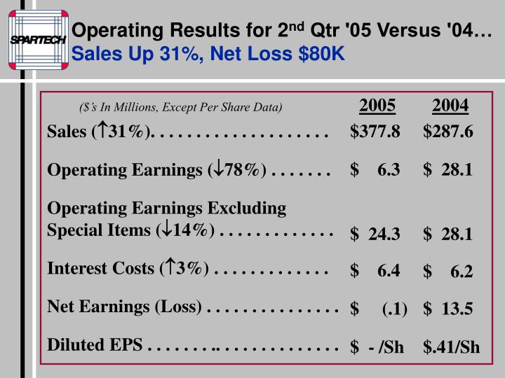 Operating Results for 2