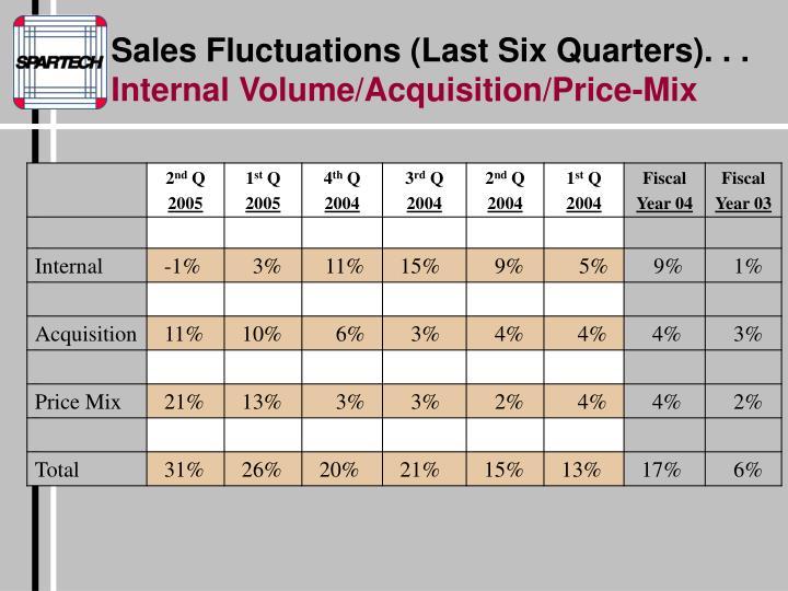 Sales Fluctuations (Last Six Quarters). . .