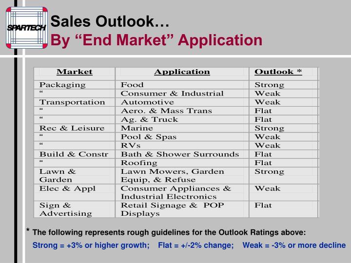 Sales Outlook…