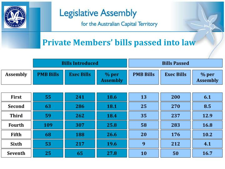 Bills Introduced