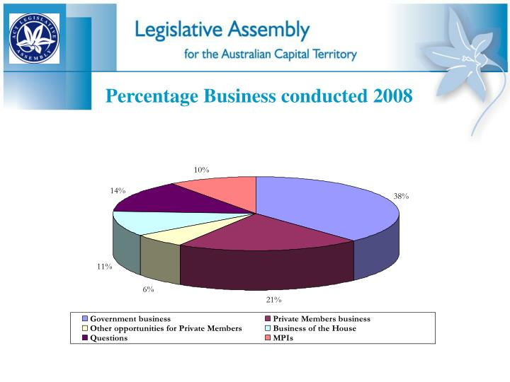 Percentage Business conducted 2008