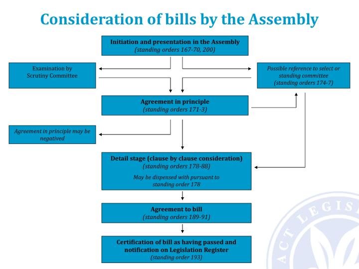 Consideration of bills by the Assembly