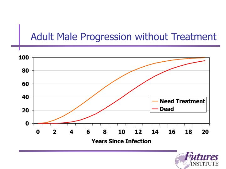 Adult Male Progression without Treatment