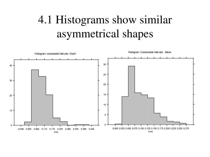 4.1 Histograms show similar asymmetrical shapes