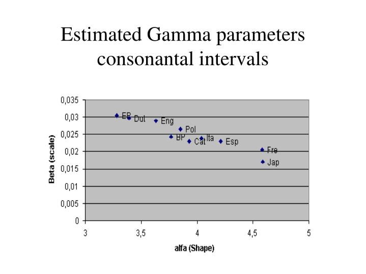 Estimated Gamma parameters consonantal intervals