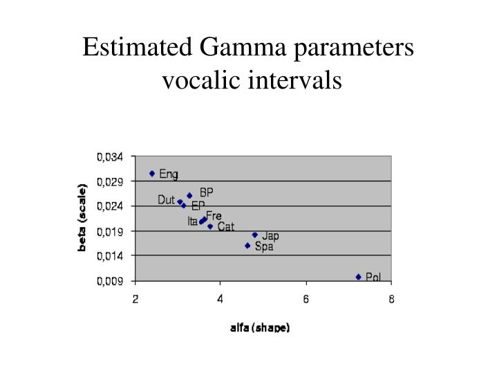 Estimated Gamma parameters