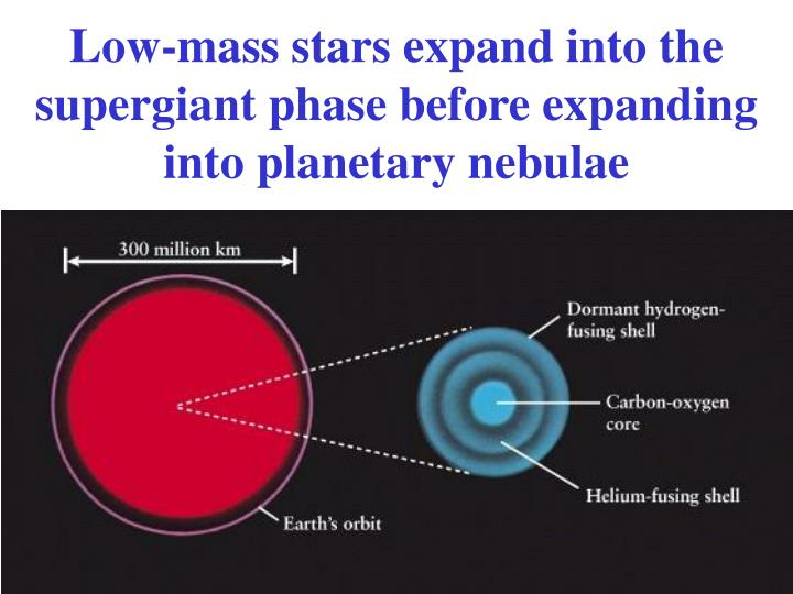 Low-mass stars expand into the supergiant phase before expanding into planetary nebulae