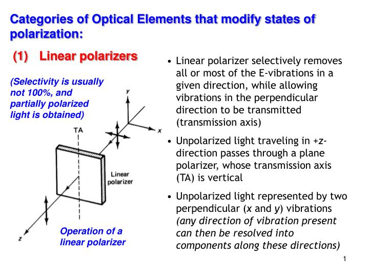 Operation of a linear polarizer