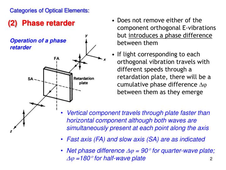 Operation of a phase retarder