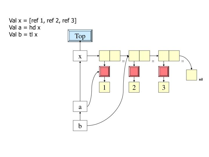 Val x = [ref 1, ref 2, ref 3]
